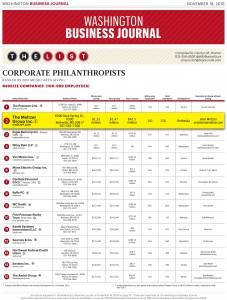Top Corporate Philanthropists 2015